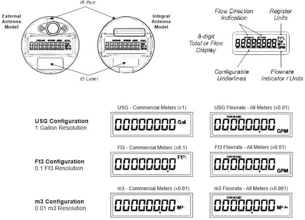 image of register diagram for spectrum single jet commercial meter